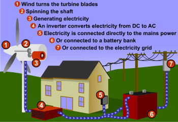 How does wind energy work? A wind turbine is connected to a house ...